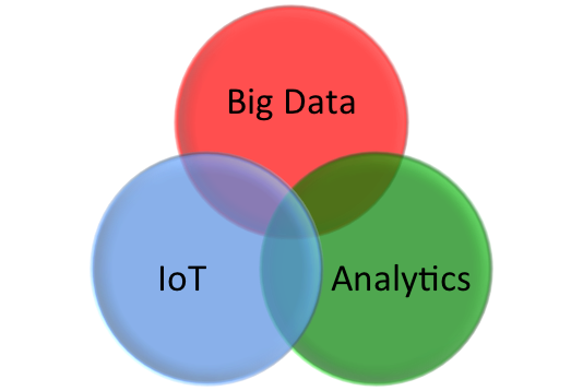 Epfen cho Big Data, IoT & Analytics